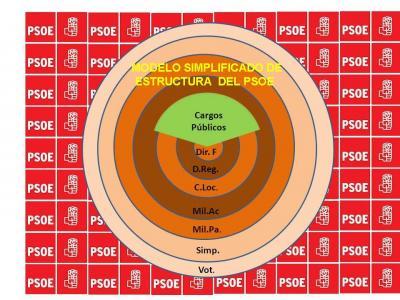 38 Congreso del PSOE: Regulación de las incompatibilidades