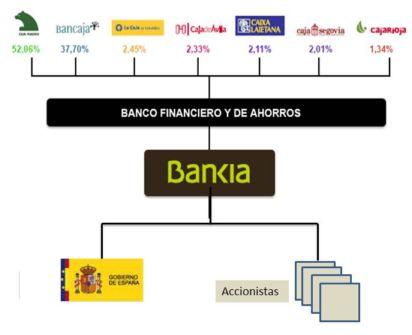 El culebrón Bankia